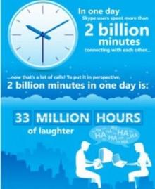 คนใช้งาน Skype วันละ 2,000 ล้านนาที
