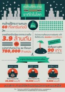 ตะลึง!! กองกระดาษยักษ์ฝีมือคนไทย ใหญ่กว่าภูเก็ตเกือบ 100 เท่า!!