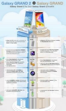 Samsung Galaxy Gand vs Grand2 ต่างกันอย่างไร