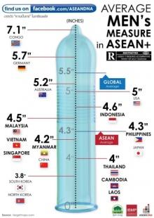 เผยค่าเฉลี่ยขนาด′น้องชาย′นานาชาติ ตะลึง! เกาหลีเหนือ-ใต้ ไซส์มินิ