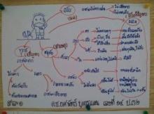 แชร์ว่อน ! Mind Map อริยสัจ 4 เด็ก ป.3 ทำผู้ใหญ่ถึงกับอาย