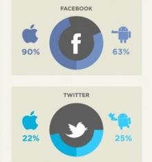 โซเชี่ยลแอพฯตัวไหนโดนใจผู้ใช้มากกว่ากัน