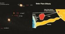 ปรากฏการณ์ดาวเรียงตัวในวันสิ้นโลก?