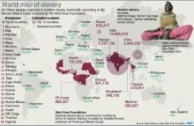 โลกยังมีทาสอยู่ 30 ล้านคน  ไทยติดอันดับ7