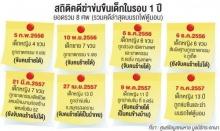 บันทึกช่วยจำ 1 ปีเด็กหาย ตาย 8 ศพ ชูแก้กฎหมาย