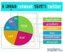 เหตุผลคนทวิตเตอร์ Retweet & Follow