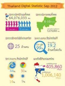 สถิติที่น่าสนใจเกี่ยวกับการใช้งานอินเทอร์เน็ตของไทย เดือน ก.ย.55