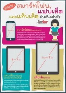สมาร์ทโฟนคืออะไร? แท็บเล็ต-แฟบเล็ต ต่างกันอย่างไร?