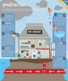 จุดเฝ้าระวัง! ป้องกันน้ำเข้าบ้านคุณ วิธีการรับมือเมื่อน้ำผ่านบ้านเราได้ทุกเมื่อ