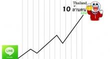 LINE คนไทยใช้บ่อยที่สุดในโลก