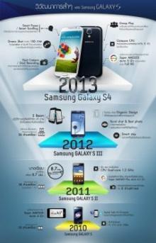 มารู้จักวิวัฒนาการล้ำๆของ Samsung Galaxy S