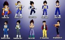 พัฒนาการตัวการ์ตูน Dragon Ball ที่เราอาจไม่ทันสังเกตเห็นมาก่อน