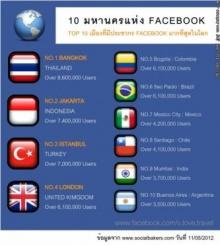 10 มหานครแห่ง Facebook 10 เมืองที่มีคนเล่น Facebook