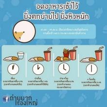 อดอาหารเช้า.. ยิ่งบ่าย ยิ่งหิว!!