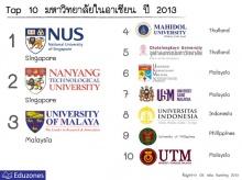 TOP10 มหาวิทยาลัยในอาเซียน 2013