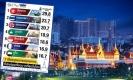 7 เมืองจุดหมายปลายทาง ที่นักท่องเที่ยวเดินทางมากที่สุดในโลก