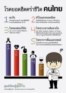 5 โรคฮิต คร่าชีวิตคนไทย
