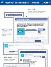 ย้อนดูที่มาของ Facebook Connect และ Facebook Widget