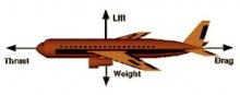 ทำไมเครื่องบินถึงบินได้?