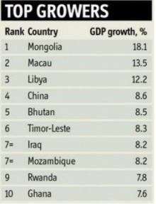 10 อันดับประเทศที่มี จีดีพี ร้อนแรงสุดในโลก