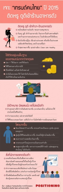 ใครเห็นด้วยบ้าง?? เทรนด์คนไทยปี 2015 ติดหรู ดูดี เข้าร้านอาหารดัง โพสต์อวดผ่านเฟสบุ๊ก