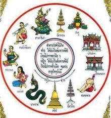 แม่นมาก..พยากรณ์ 12 ราศี แบบตำราพรหมชาติ...ของไทยโบราณ
