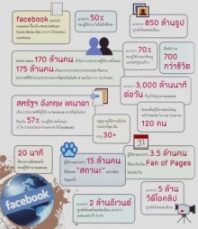 สถิติและตัวเลขจากเฟซบุ๊คที่อ่านแล้วจะตกใจ !!