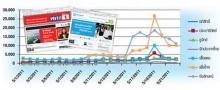 เกาะติดสถิติเว็บไซต์ไทยทรูฮิตส์โชว์ตัวเลข