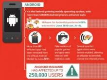 มือถือ Android ของคุณ ปลอดภัยจากมัลแวร์และไวรัส? (อัพเดทปี 2012)