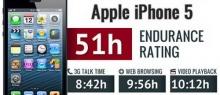 ผลการทดสอบแบตเตอรี่ของ iPhone 5 อึดกว่า iPhone 4S และ Galaxy S III