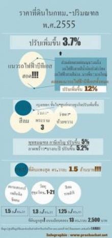 ที่ดินสุดแพงในประเทศไทยประจำปี 2555