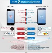 เปรียบเทียบสเปค S4 & iPhone มาดูกันรุ่นไหนเจ๋ง!!