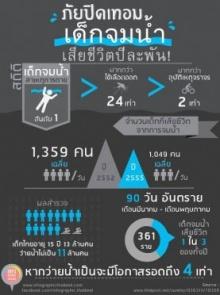 Infographic : แต่ละปีเด็กจมนํ้าช่วงปิดเทอมมากแค่ไหน