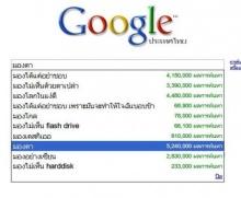 คนไทย.....อะไร มากที่สุด