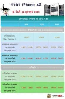 ราคา iPhone 4S  28 ตุลาคม 2555