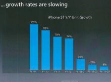 ทำไมไอโฟน 6 ต้องจอใหญ่ขึ้น?