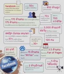 ตัวเลขน่าสนใจจาก Facebook