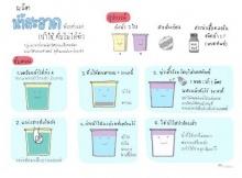 ผลิตน้ำสะอาดด้วยตัวเอง (น้ำใช้...ดื่มไม่ได้จ้ะ) ฉบับการ์ตูน
