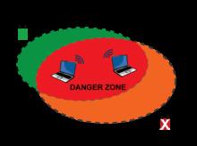 Rogue Access Point - มหันตภัยจากฟรีไวเลส