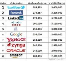 เผยเงินเดือนสูงสุด 10 อันดับ บริษัทไอที