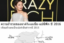 Crazy Rich Asians ภาพสะท้อนความเหลื่อมล้ำในเอเชีย