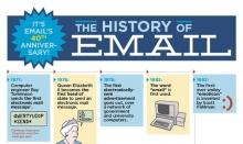 ครบรอบ 40 ปีการใช้งาน E-Mail