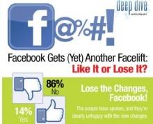 โพลออนไลน์คนส่วนใหญ่ไม่ปลื้มหน้าเพจใหม่เฟซบุ๊ก