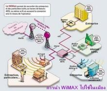 ก่อนจะมาเป็น WiMAX IEEE 802.16