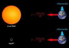จะเกิดอะไรขึ้นถ้าดวงอาทิตย์เปลี่ยนเป็นหลุมดำ?