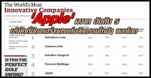 Apple ผงาด อันดับ 5 The Worlds Most Innovative Companies