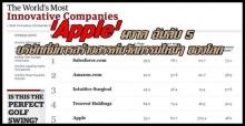 Apple ผงาด อันดับ 5 The Worlds Most Innovative Companies