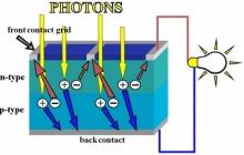 พลังงานสะอาด กับ Solar Cell