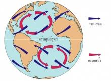 การไหลเวียนของน้ำในมหาสมุทร