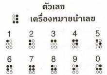 กำเนิดอักษรเบรลล์ (Braille)